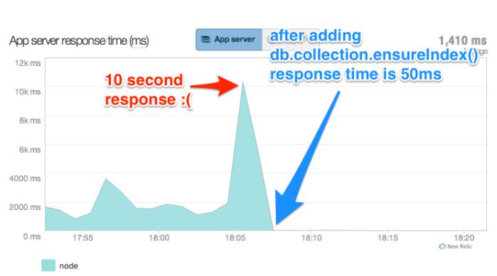 API response time